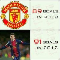 Lionel Messi > Manchester United