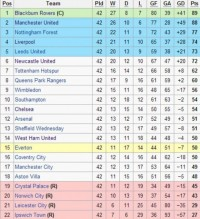 The last time when Tottenham Hotspurs finished above Arsenal