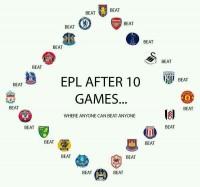 Premier League - Where Anyone Can Beat Anyone